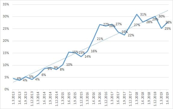 Podíl nově poskytnutých hypoték s fixací úrokových sazeb od 5 do 10 let včetně