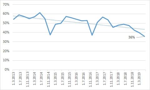 Podíl nově poskytnutých hypoték s fixací úrokové sazby od 1 do 5 let včetně