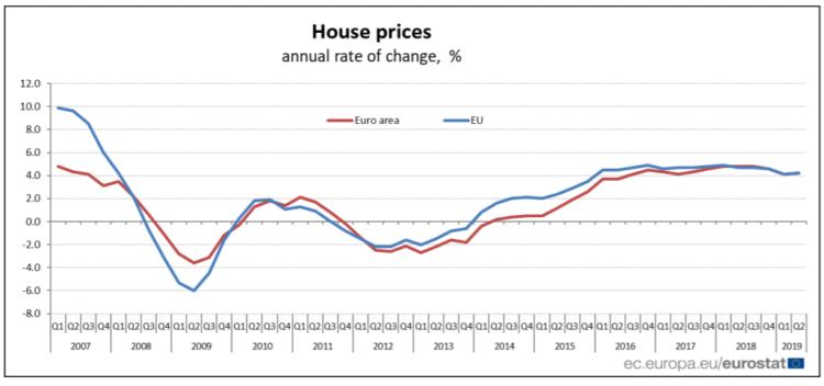 Ceny nemovitostí v Evropské unii