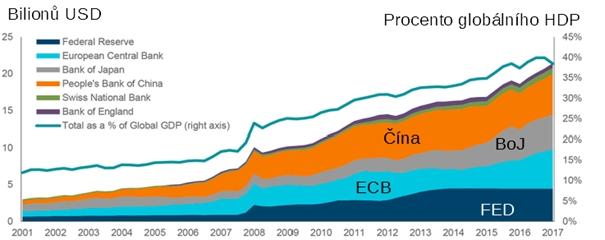 Rozvahy centrálních bank - zdroje