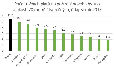 Realitní bublina v ČR
