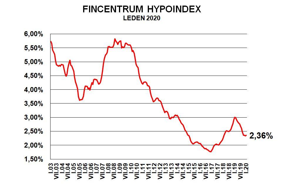 Fincentrum Hypoindex leden 2020
