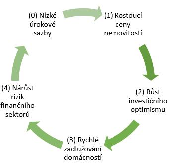 Budoucnost hypoték a regulace ČNB