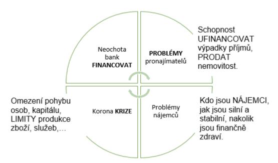 Koronavirová krize na realitním trhu