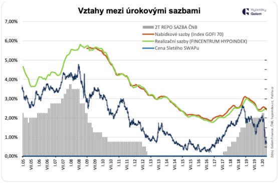 úrokové sazby hypoték a čnb sazby