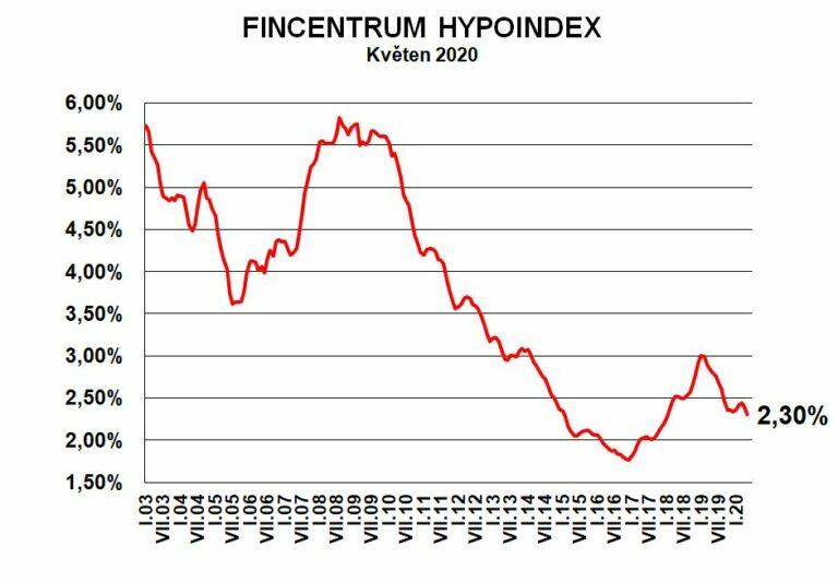 Fincentrum Hypoindex květen 2020