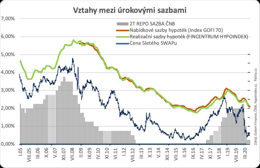 Sazby hypoték září 2020