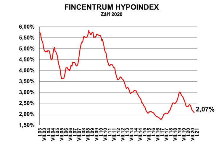 Hypoindex září 2020