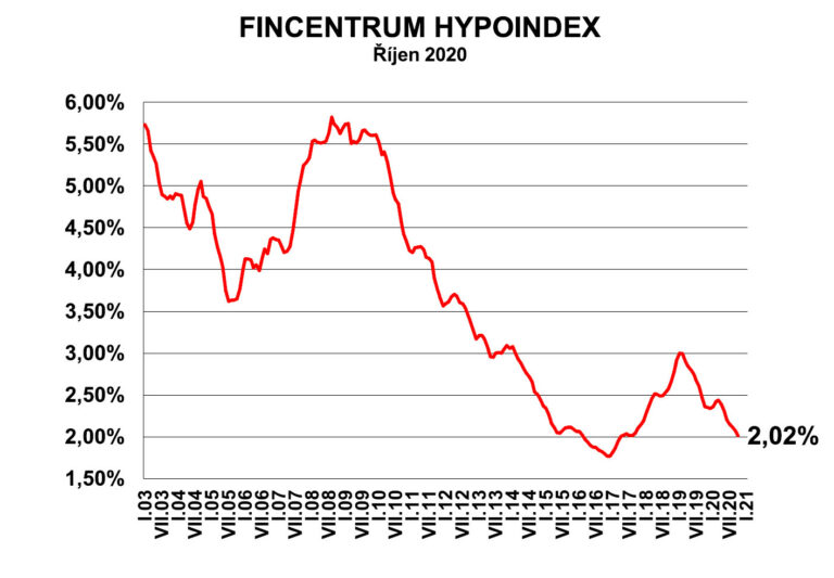 Fincentrum Hypoindex říjen 2020