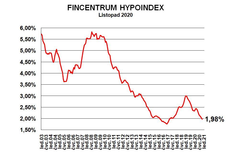 Fincentrum Hypoindex listopad 2020