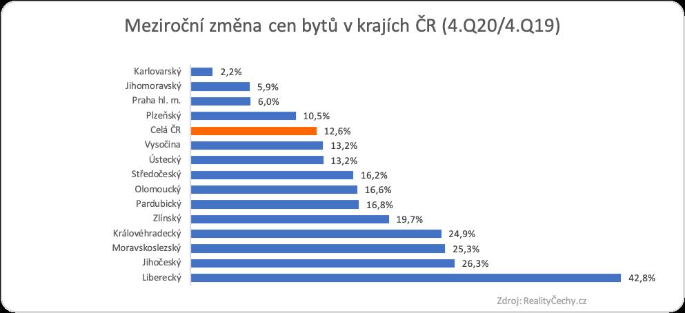 Ceny bytů ČR leden 2020