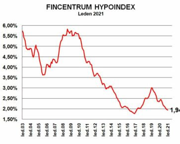 Fincentrum Hypoindex leden 2021