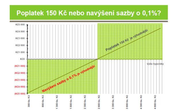 graf-poplatky