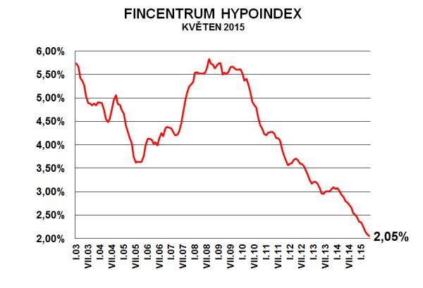 hypoindex-kveten-2015