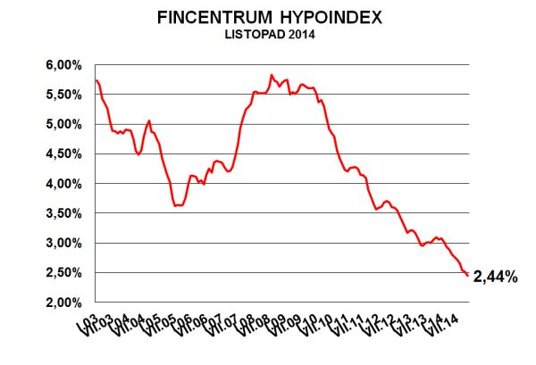 hypoindex-listopad-2014