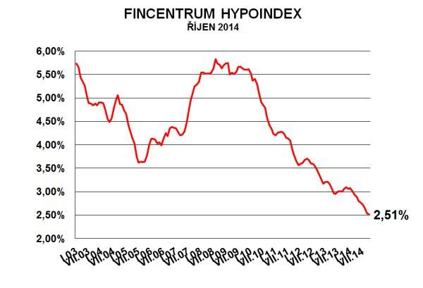 hypoindex-rijen-2014