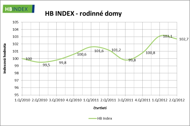 hb-index-2-2012-rodinne-domy