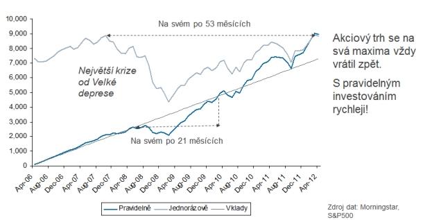 pravidlelna-vs-jednorazova-investice