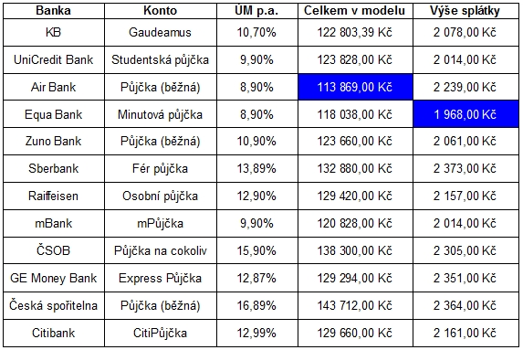 studentske-pujcky-02