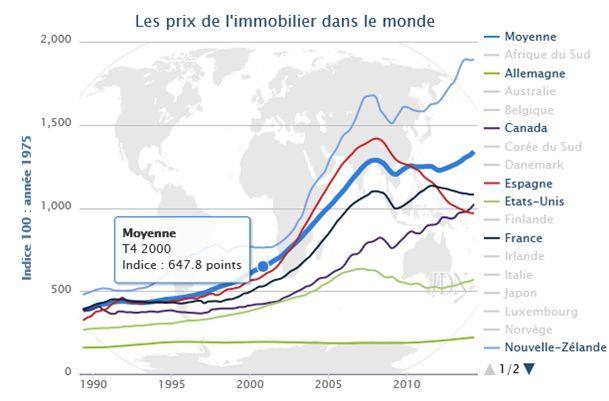 Ceny nemovitosti ve svete