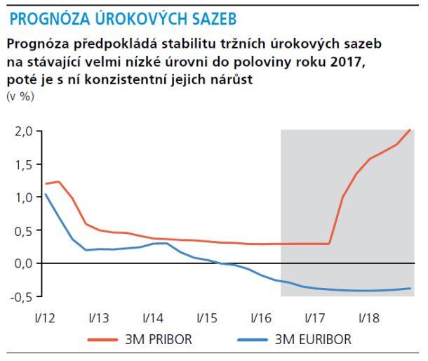 urokove-sazby-cnb-01